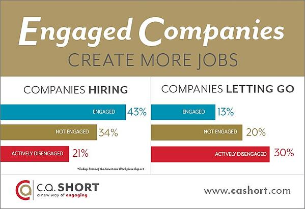 Engaged Companies Create More Jobs