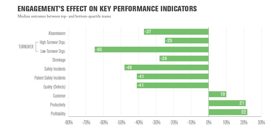 employee performance indicators essay