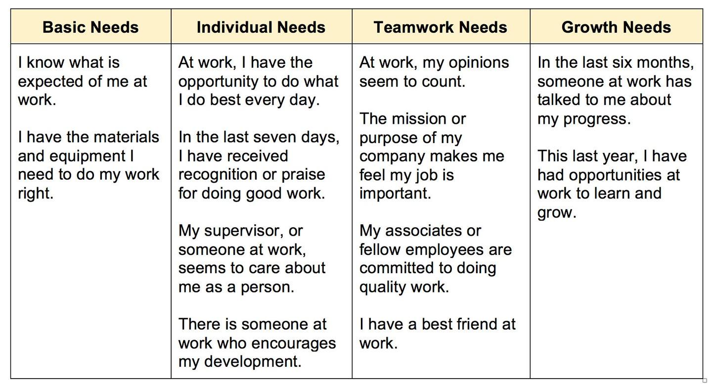 Improve-company-engagement-chart