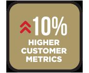 Homepage-Gallup-HigherCustomerMetrics
