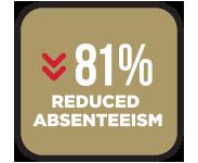 Homepage-Gallup-ReducedAbsenteeism