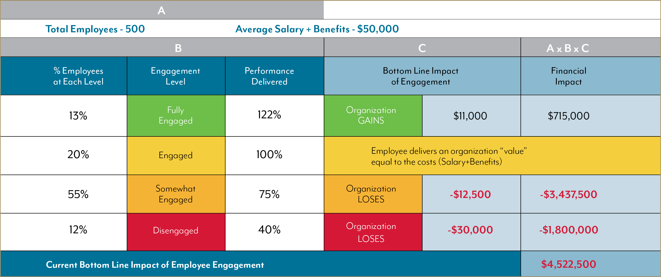 How to Calculate Employee Engagement's Impact on Productivity
